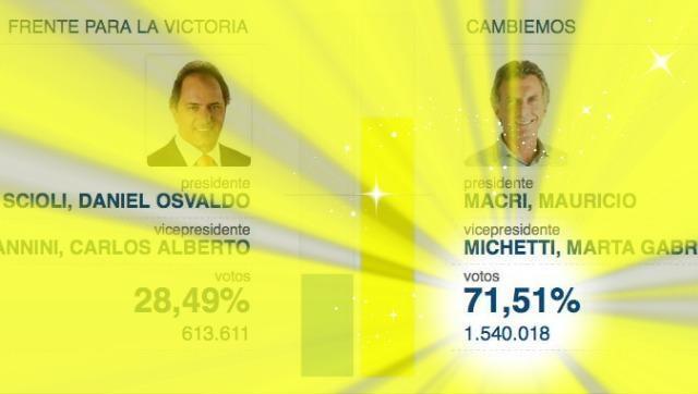 ¿Por qué Macri sacó 71% en Córdoba?
