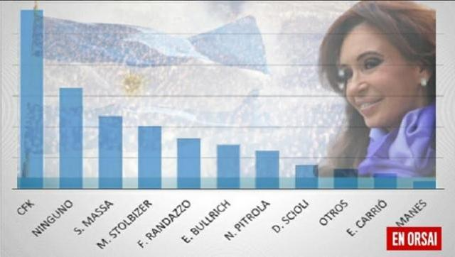 Intención de voto en la provincia de Buenos Aires, primera Cristina y segundo
