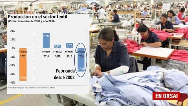 La producción en el sector textil tuvo su peor caída desde 2002