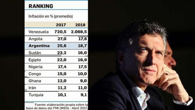 Argentina top 3 en el ranking de los países con más inflación del mundo