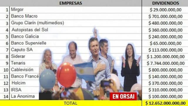 Macri perdona impuestos a empresas por el valor de 250 mil pensiones por discapacidad