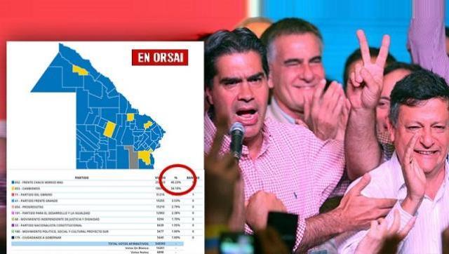 Contundente triunfo del Peronismo en Chaco. Obtuvo más del 46%
