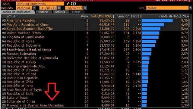 Récord: Vidal tomó para la provincia mas deuda que la India