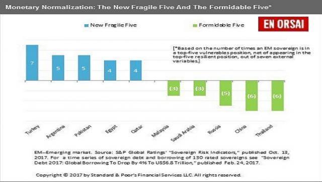 Argentina, entre las cinco economías más frágiles del mundo