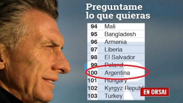 El nivel de independencia judicial del Estado Argentino por debajo del de Liberia, Bangladesh o Zambia