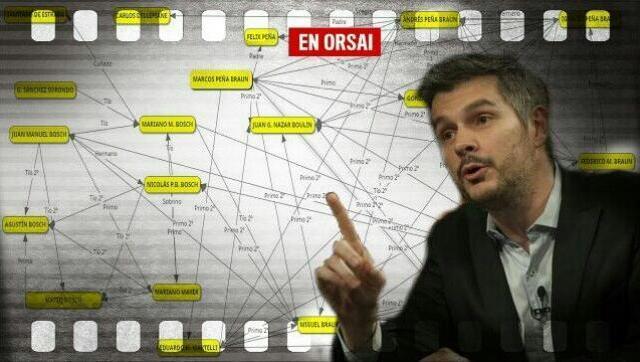 Marcos Peña tiene a 20 familiares en el Estado