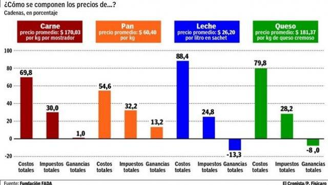 Si no te fundís con Macri, no te fundís más: un análisis de rentabilidad de los principales alimentos