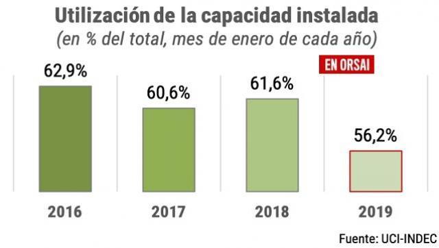 La industria utiliza la menos capacidad instalada que durante la crisis de 2002