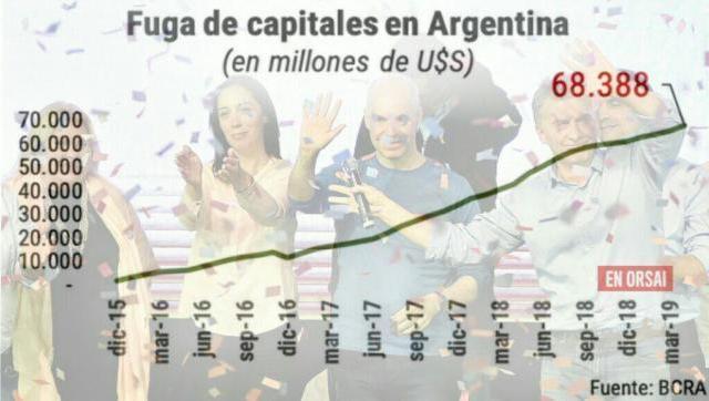 Tremendo: se disparó la fuga de capitales de la Argentina y ya suma u$s68.388 M