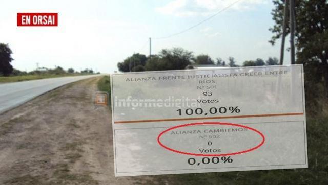 En Entre Ríos: el lugar donde Cambiemos sacó cero votos