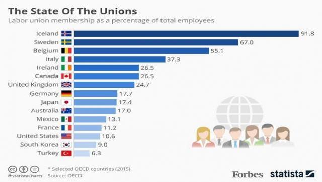 Hilo: contra el discurso macrista, a mayor sindicalización, más prosperidad económica