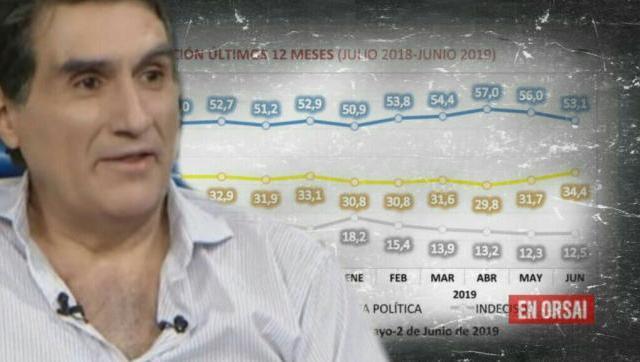 Federico González desnuda las operetas para dar a Macri como ganador en las encuestas