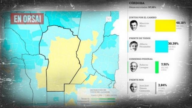 Schiaretti le alambró Córdoba a Macri pero el triunfo de los Fernández lo complica