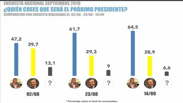 Consultora Proyección muestra su última encuesta en Nación y Ciudad de Buenos Aires