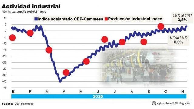 Aún con pandemia la actividad industrial creció 2,6% mensual en octubre
