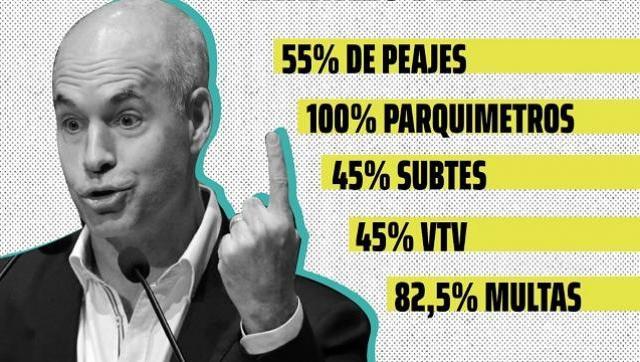 7 de cada 10 porteños rechazan el tarifazo de Larreta