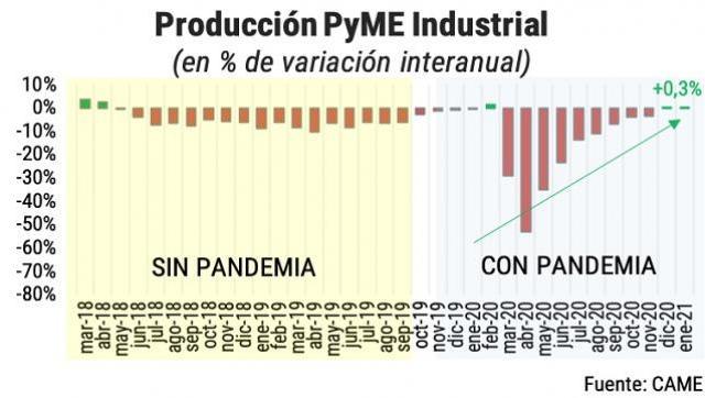 La producción industrial PyME con aumento del 0,3% interanual, no se daban dos meses consecutivos al alza desde 2018