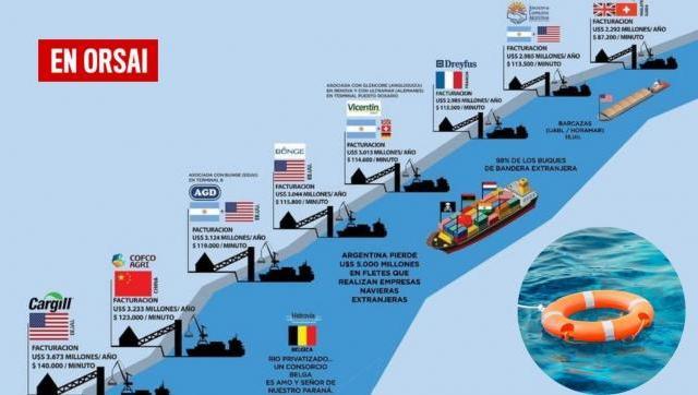 Hidrovía: El salvavidas está en el agua
