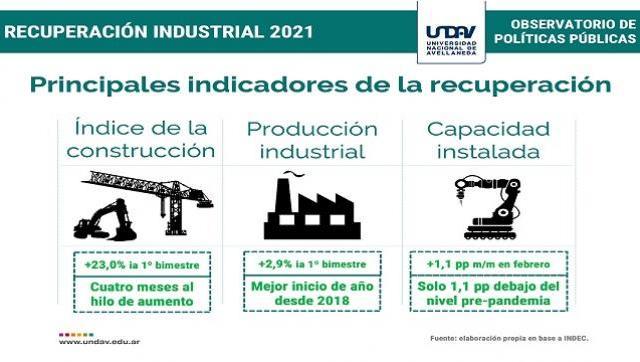 La producción industrial interna registra su mejor inicio de año desde el 2018
